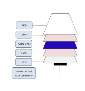 Hovall PET Laminated Photovoltaic Module Diagram